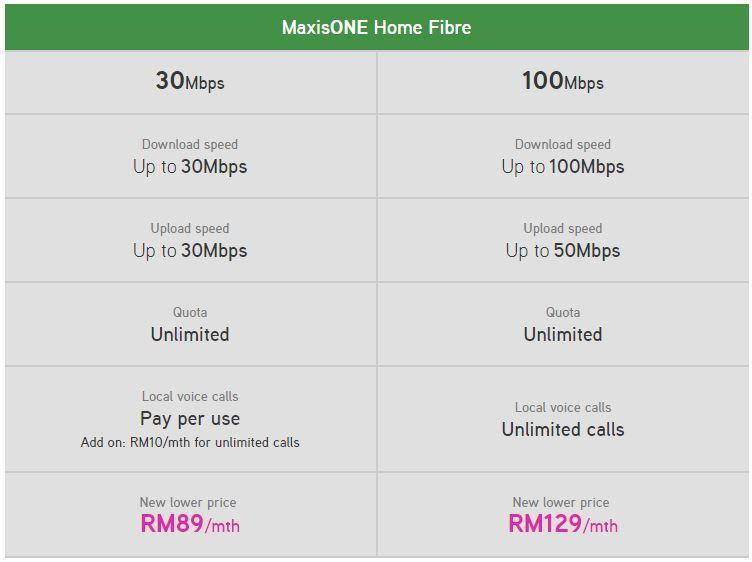 Maxis Fibre Broadband Price
